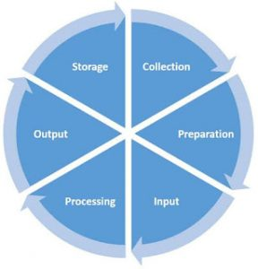 Computer Science, JS 1, JS, Note on Data Processing, Xpino Media, Xpino Scholars